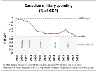 Canada's Military Spending Is Now Less than Half of NATO's Target